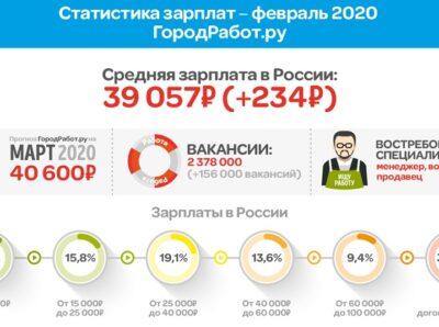 ГородРабот.ру рассчитал размер средней зарплаты в феврале 2020 года