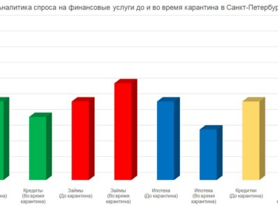 Финансовые услуги в Петербурге: как изменился спрос во время карантина?
