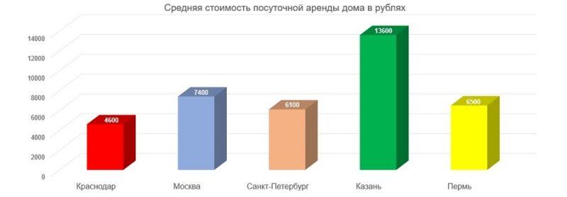 Самые выгодные варианты аренды дома рекомендуют эксперты Onrealt.ru