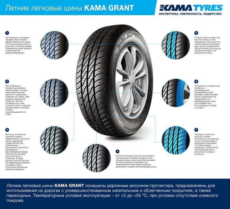 Легковые шины KAMA GRANT от KAMA TYRES устанавливают на автомобили LADA