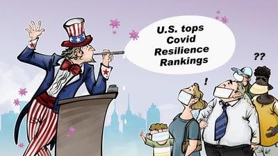 CGTN: США занимают 1-е место в рейтинге устойчивости к COVID-19 — это просто смешно