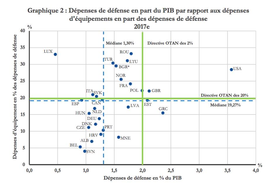 OTAN : les dépenses de Défense en hausse
