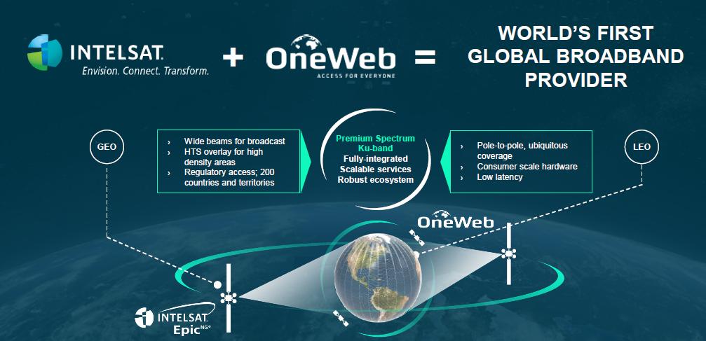 [SATELLITE 2017] Fusion entre Intelsat et OneWeb