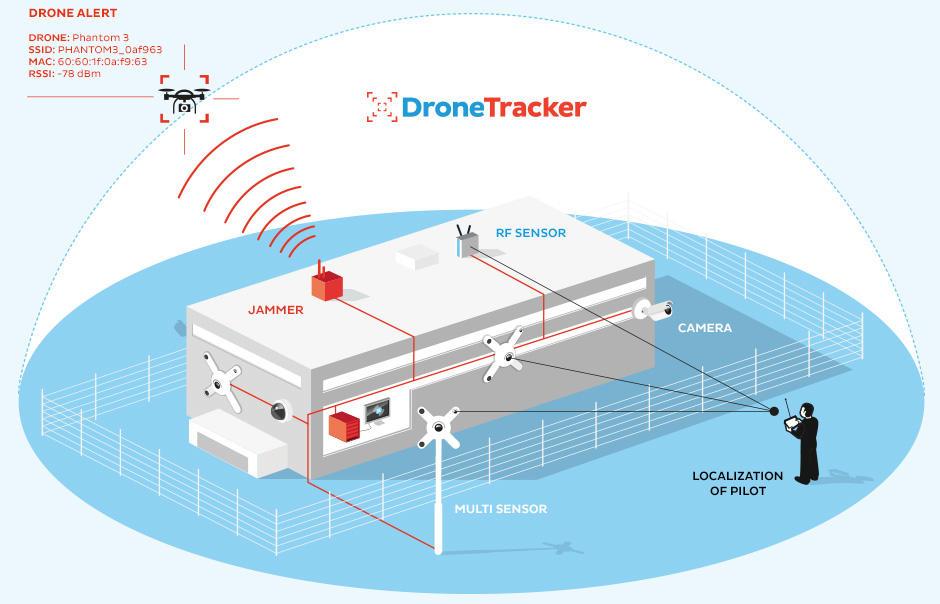 Drones baladeurs : Airbus Defense & Space travaille aussi à une solution