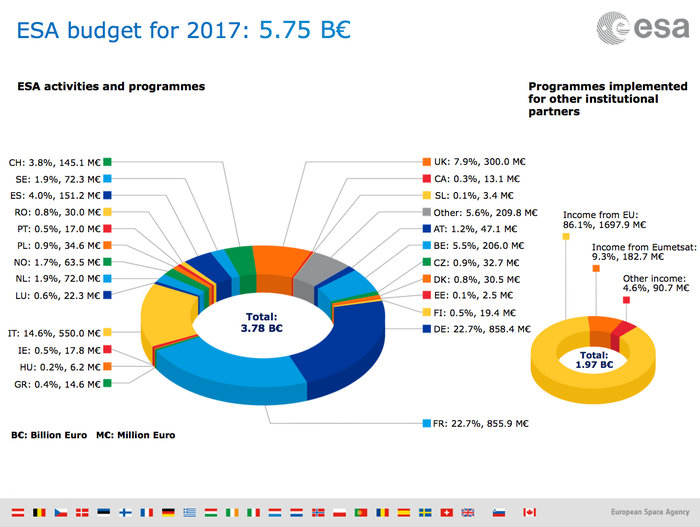 Le budget de l'ESA également en hausse