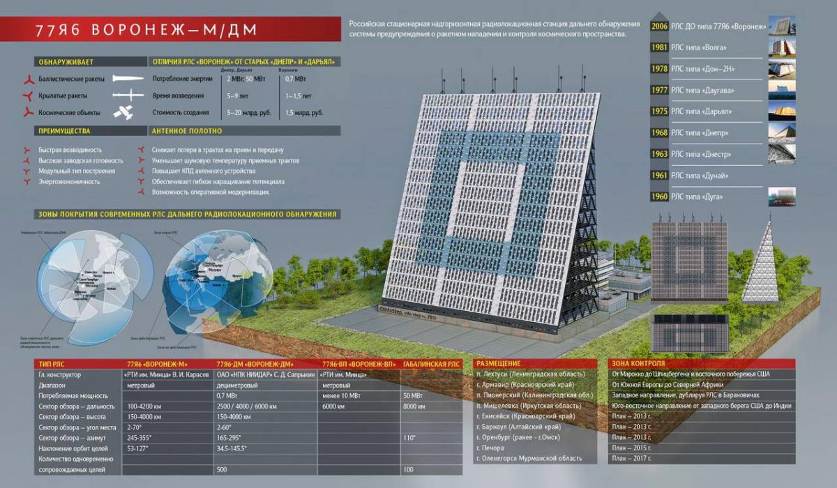 Un nouveau radar Voronej-M en Crimée pour 2024