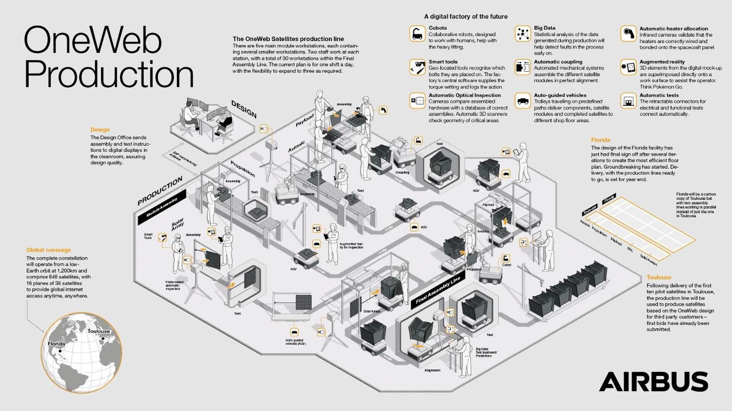 OneWeb Satellites a inauguré son usine toulousaine