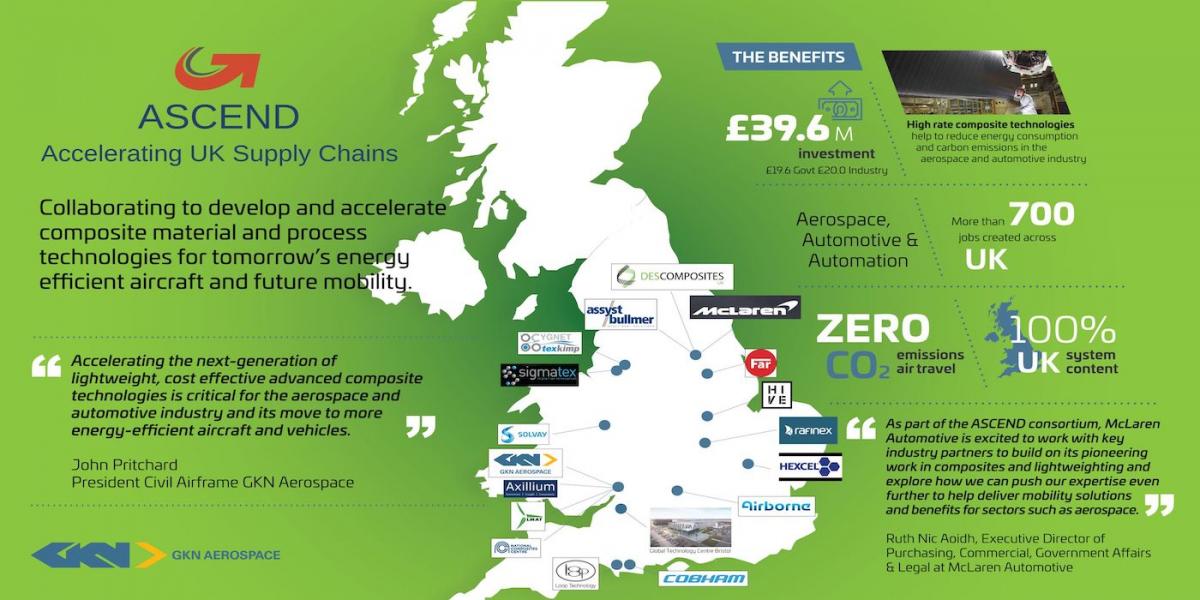 Composites aéro : le Royaume-Uni structure sa filière