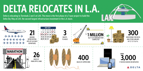 Delta's relocation to LAX Terminals 2 and 3 begins evening of Friday, May 12