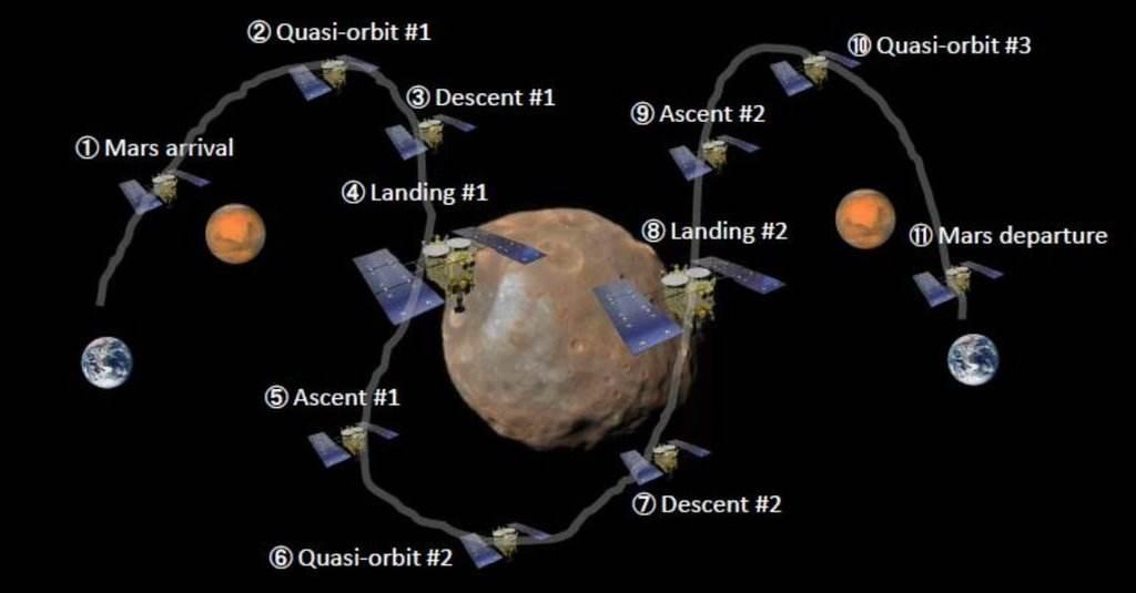 Le Cnes et la Jaxa réfléchissent à Phobos