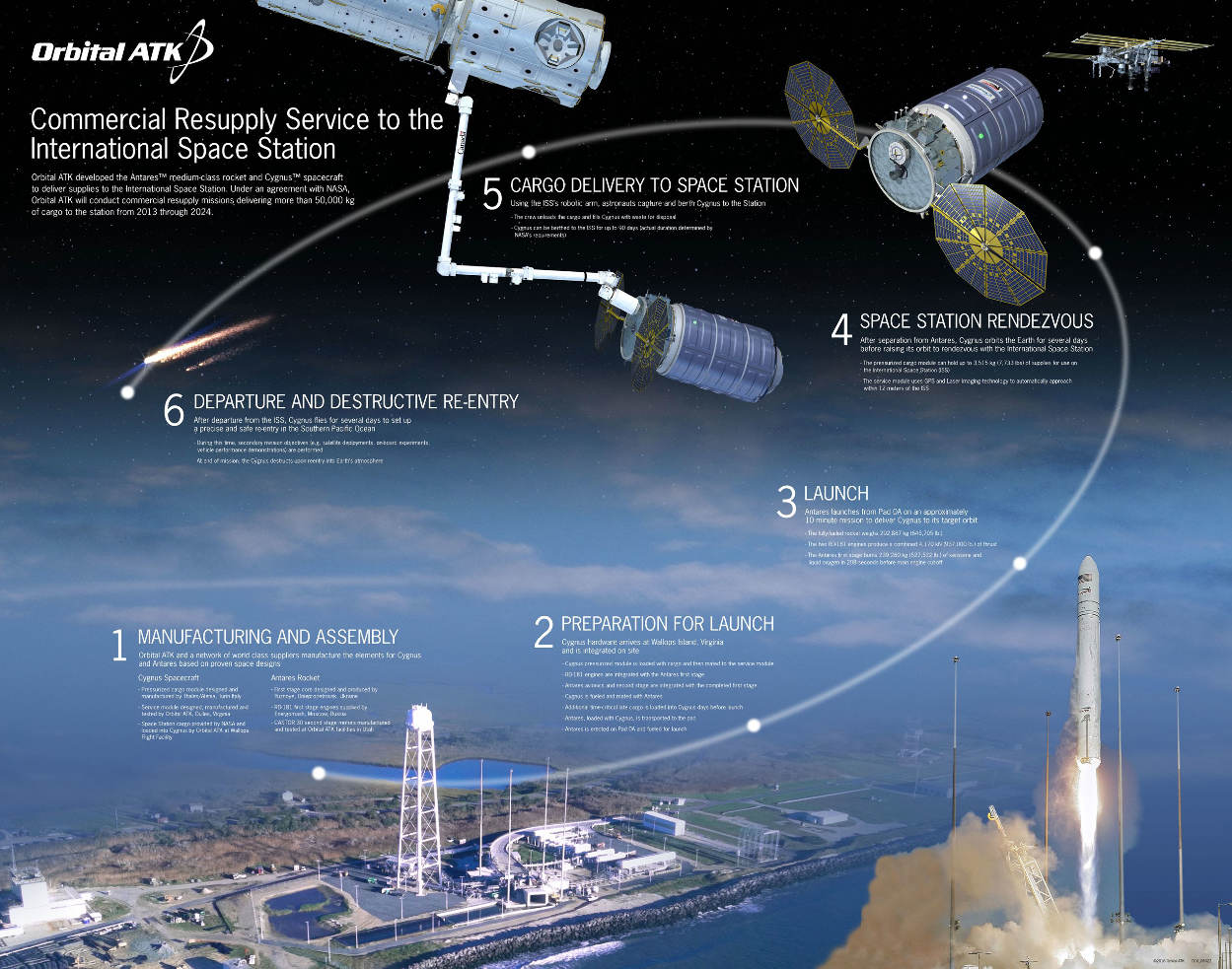 Orbital ATK lance Cygnus CRS OA-5 avec son nouvel Antares