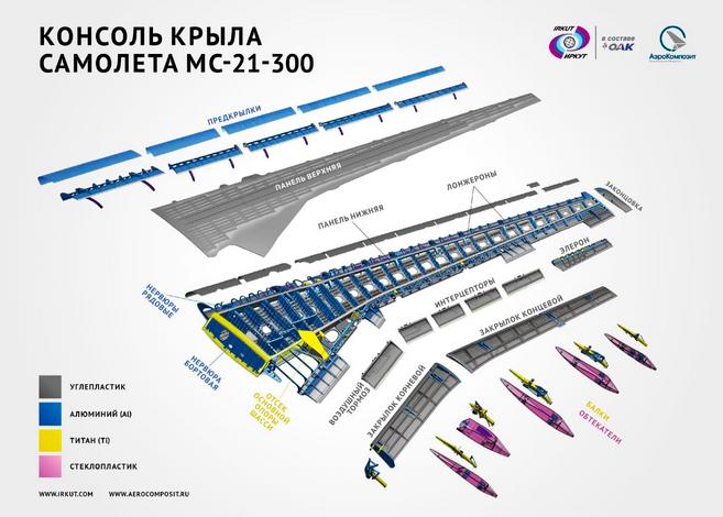 La première voilure en composites russes a été montée sur le MC-21-300