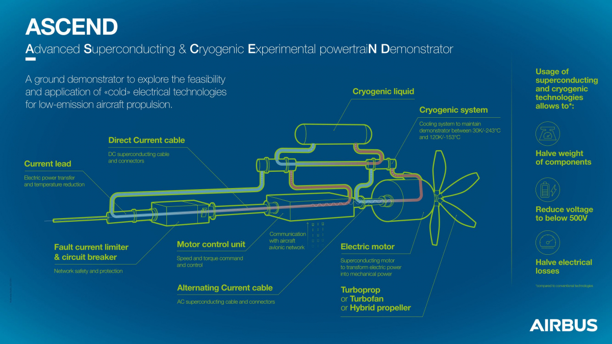 Airbus lance le projet de démonstrateur technologique Ascend