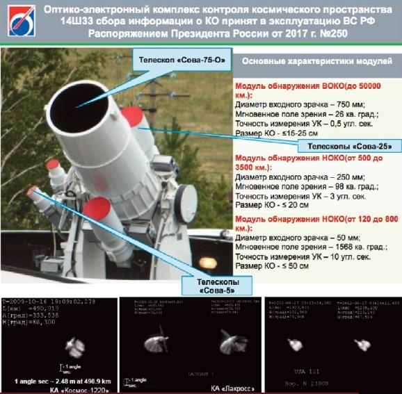 L'enjeu des télescopes de surveillance spatiale