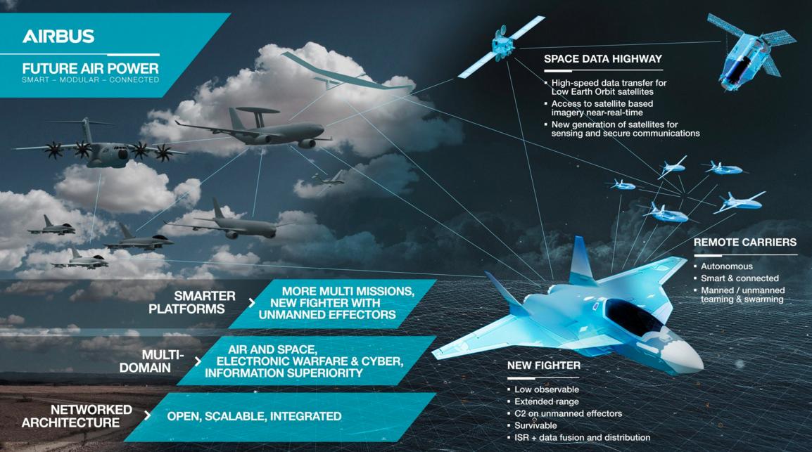Airbus présente sa vision du système de combat aérien du futur