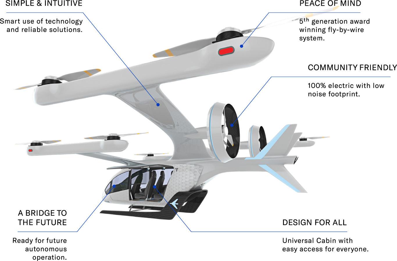 EmbraerX dévoile son concept de taxi aérien urbain