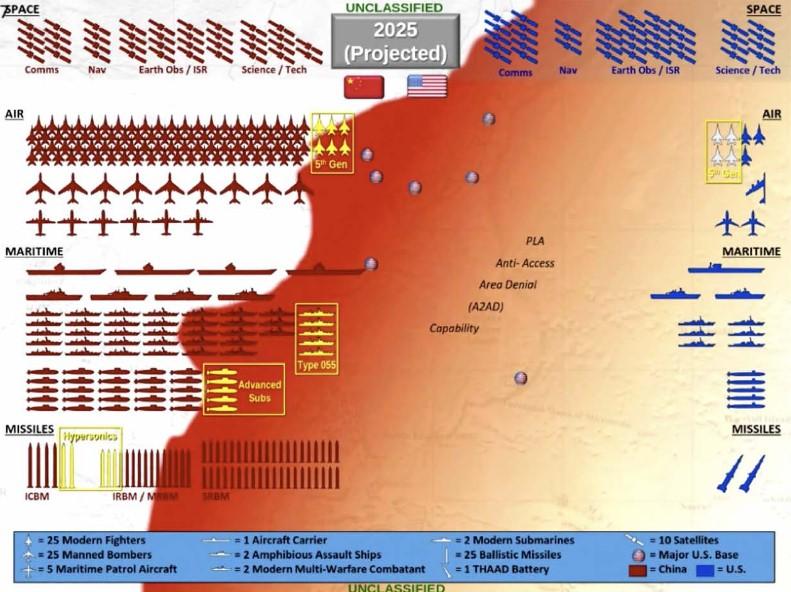 Retournement stratégique dans la zone indo-pacifique en 2025 ?