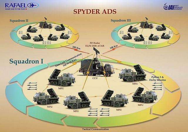 Des Spyder pour les Philippines