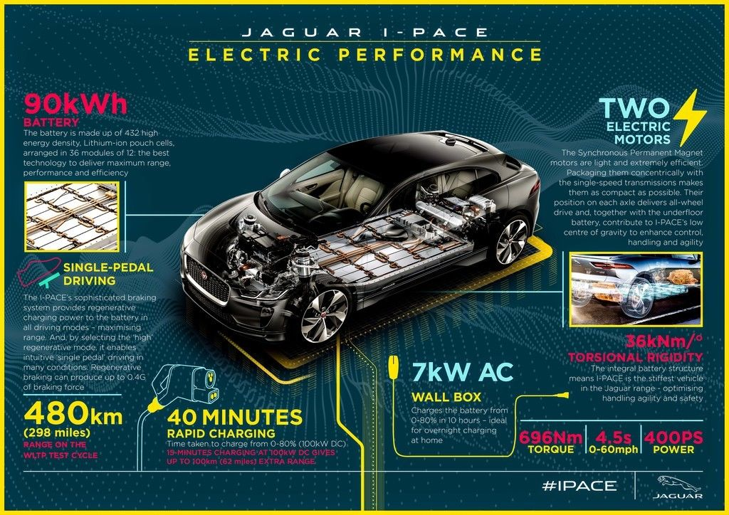 Content jipace19myinfographicelectricperformancev2010318