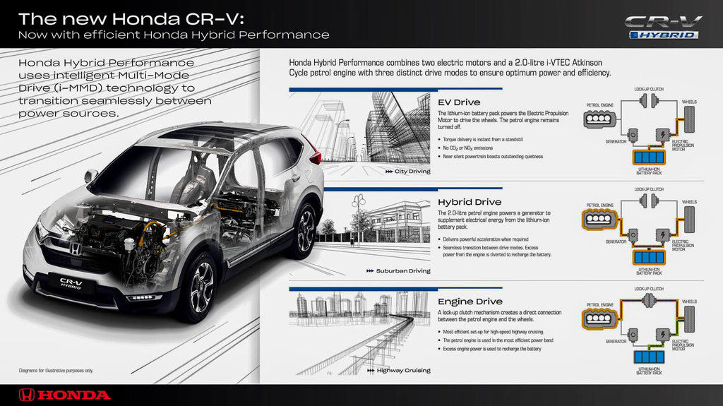 Content 153407 honda hybrid performance brings new levels of refinement and efficiency to