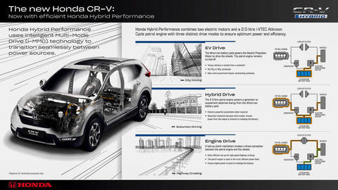 Thumb 153407 honda hybrid performance brings new levels of refinement and efficiency to