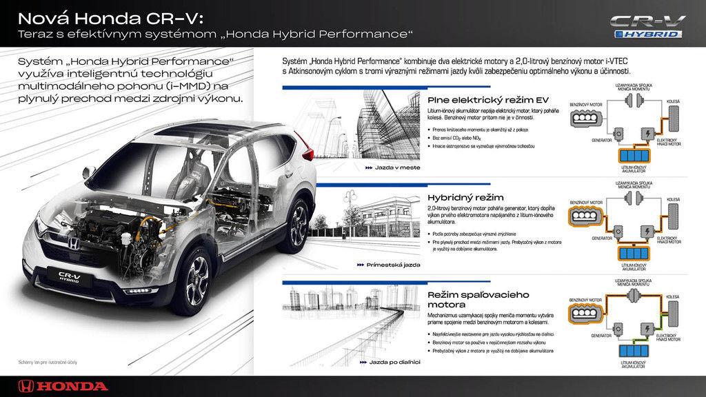 Content cr v hybrid infographic