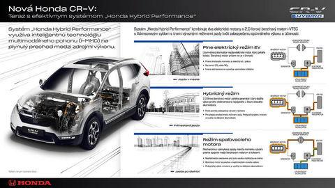 Thumb cr v hybrid infographic