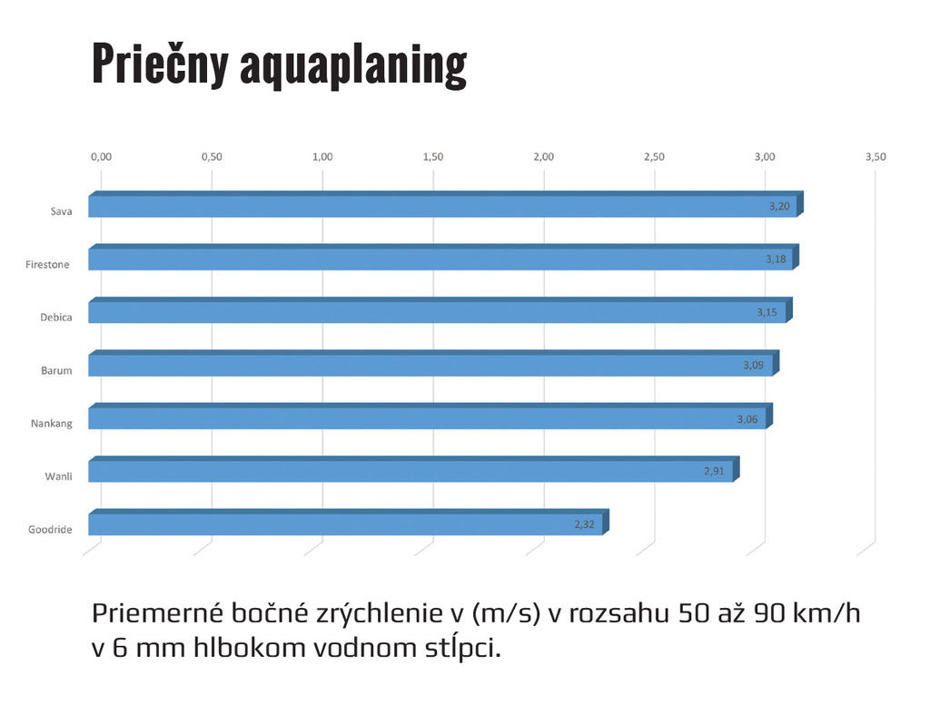 Content aquaplaning priecny