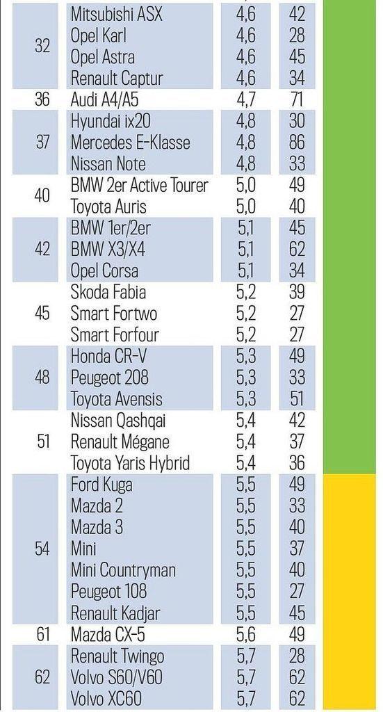Content tuv report 2020 najspolahlivejsie auta 2 3 roky autozurnal 2