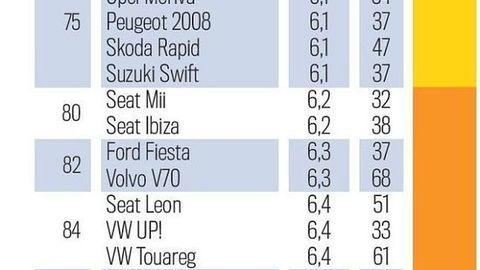 Thumb tuv report 2020 najspolahlivejsie auta 2 3 roky autozurnal 3