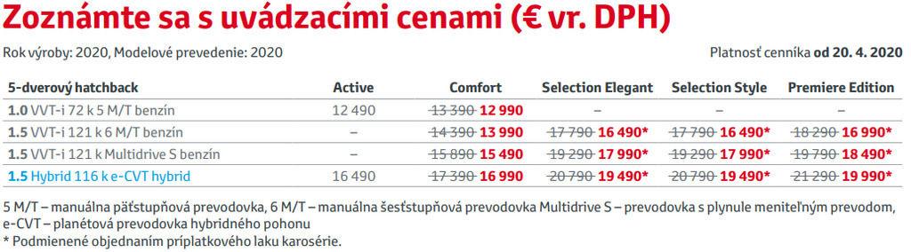 Content nova toyota yaris 2020 ceny cennik vybavy motory autozurnal.com  2