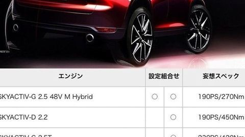 Thumb 2022 mazda cx 50 suv may replace cx 5 with rwd platform straight six engines 1