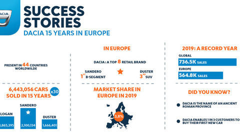 Thumb 2020   dacia 15 years in europe   success stories  1
