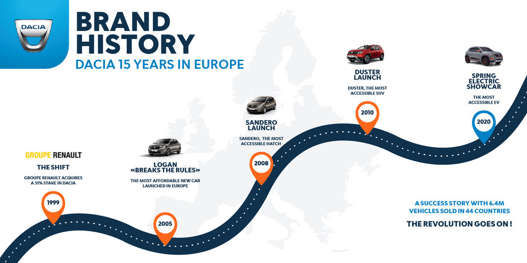 Content 2020   dacia 15 years in europe   brand history