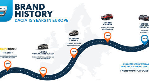 Thumb 2020   dacia 15 years in europe   brand history