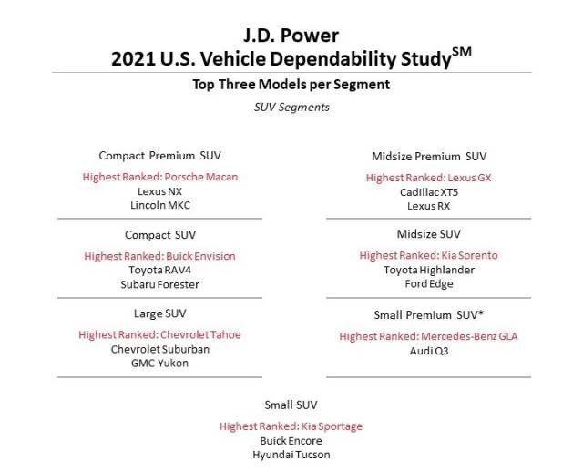 Content najspolahlivejsie auta a zancky  j d power 2021 autozurnal.com 2