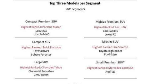 Thumb najspolahlivejsie auta a zancky  j d power 2021 autozurnal.com 2