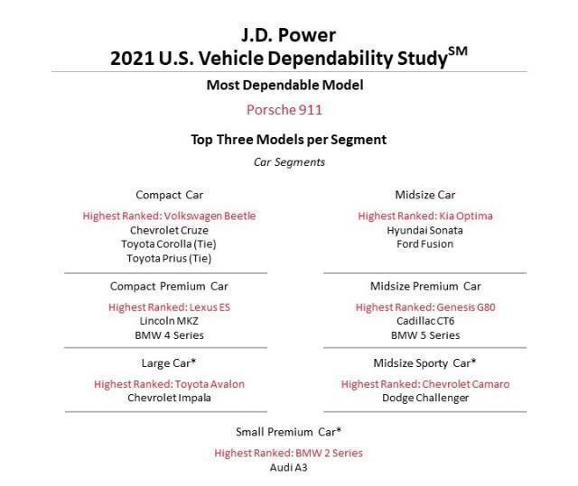Content najspolahlivejsie auta a zancky  j d power 2021 autozurnal.com 1