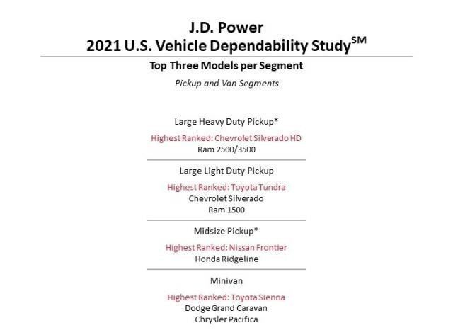Content najspolahlivejsie auta a zancky  j d power 2021 autozurnal.com 3