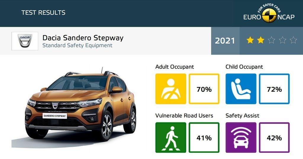 Content dacia sandero 2021 autozurnal.com 1