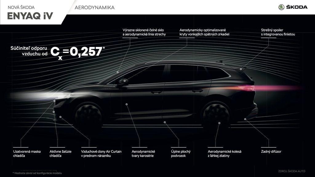 Content skoda enyaq iv aerodynamika sk