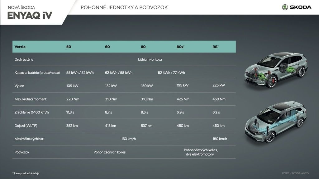 Content skoda enyaq iv pohonne jednotky podvozok sk