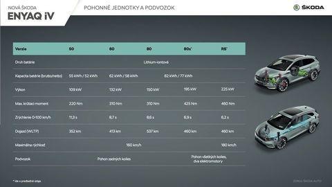 Thumb skoda enyaq iv pohonne jednotky podvozok sk