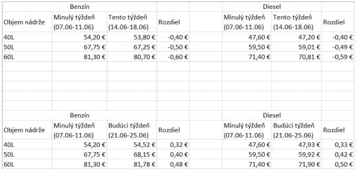 Content ceny paliv na slovensku jun 2021