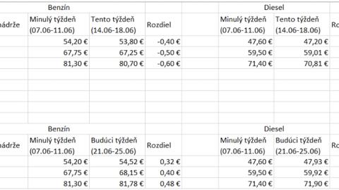 Thumb ceny paliv na slovensku jun 2021