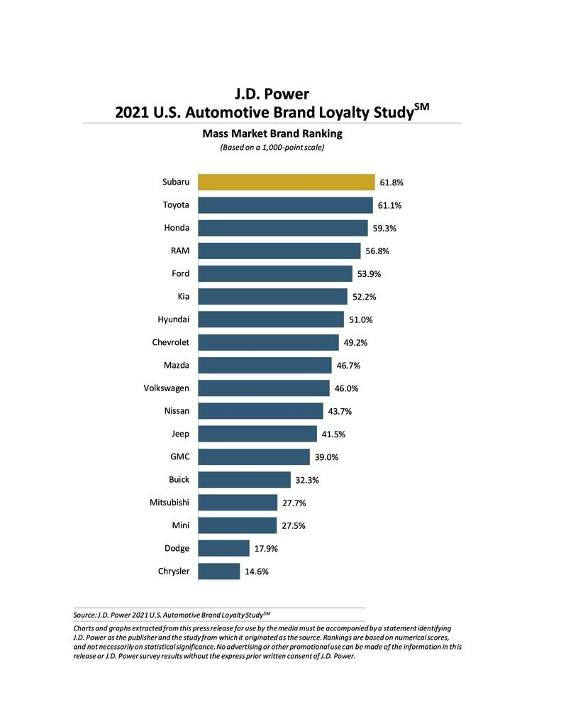 Content jd power 2021 us loyalty study mass