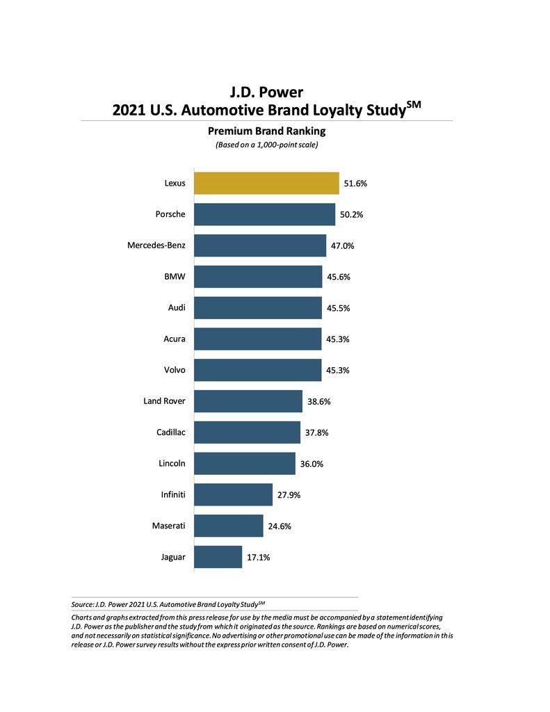 Content jd power 2021 us loyalty study premium
