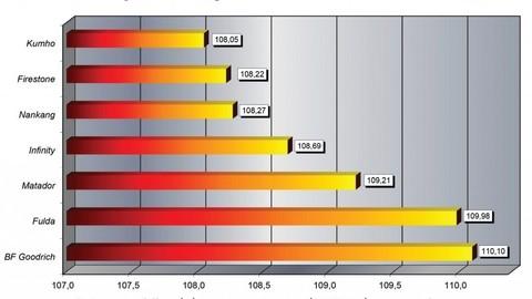 Thumb 87197 large matador zabodoval v teste ekonomickych pneumatik pre suv