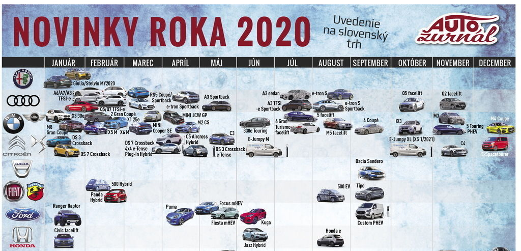 Autonovinky roka 2020