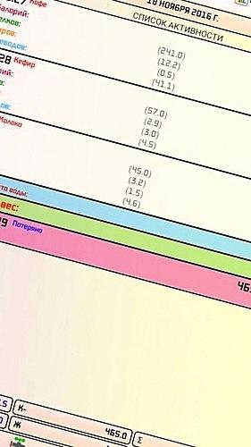 Izračunati indeks tjelesne mase, idealna težina, proporcije. Sastaviti dnevnik prehrane. Prati težinu i... Mršaviti!